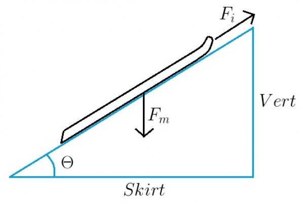 A Racer's Secret: The Inclined Plane